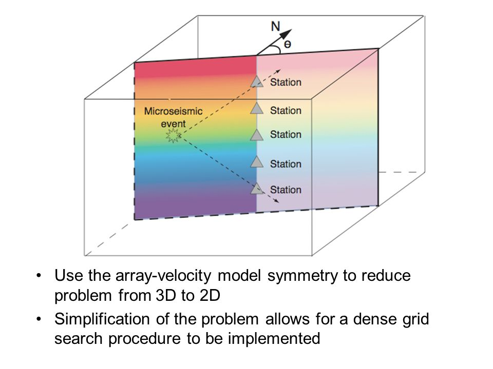Use the array-velocity model symmetry to reduce problem from 3D to 2D