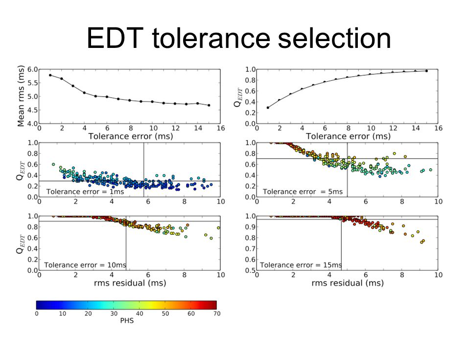 EDT tolerance selection