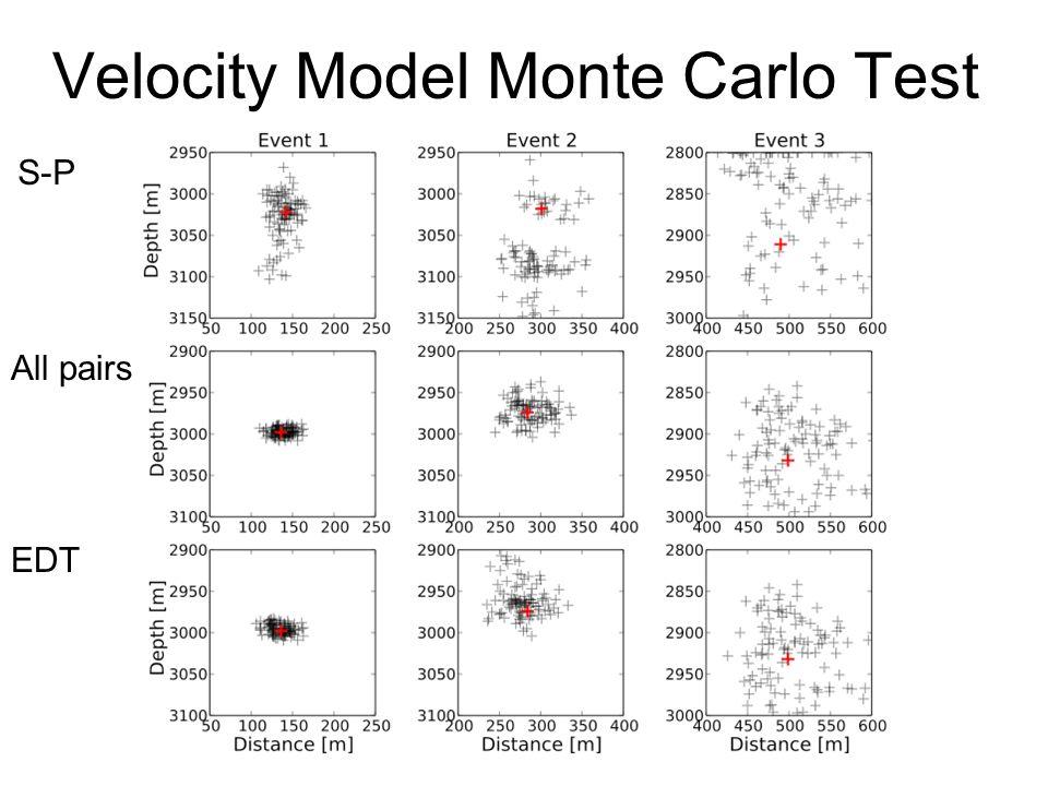 Velocity Model Monte Carlo Test