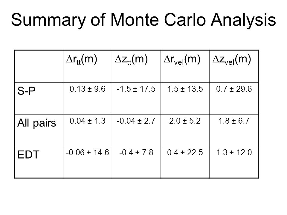 Summary of Monte Carlo Analysis