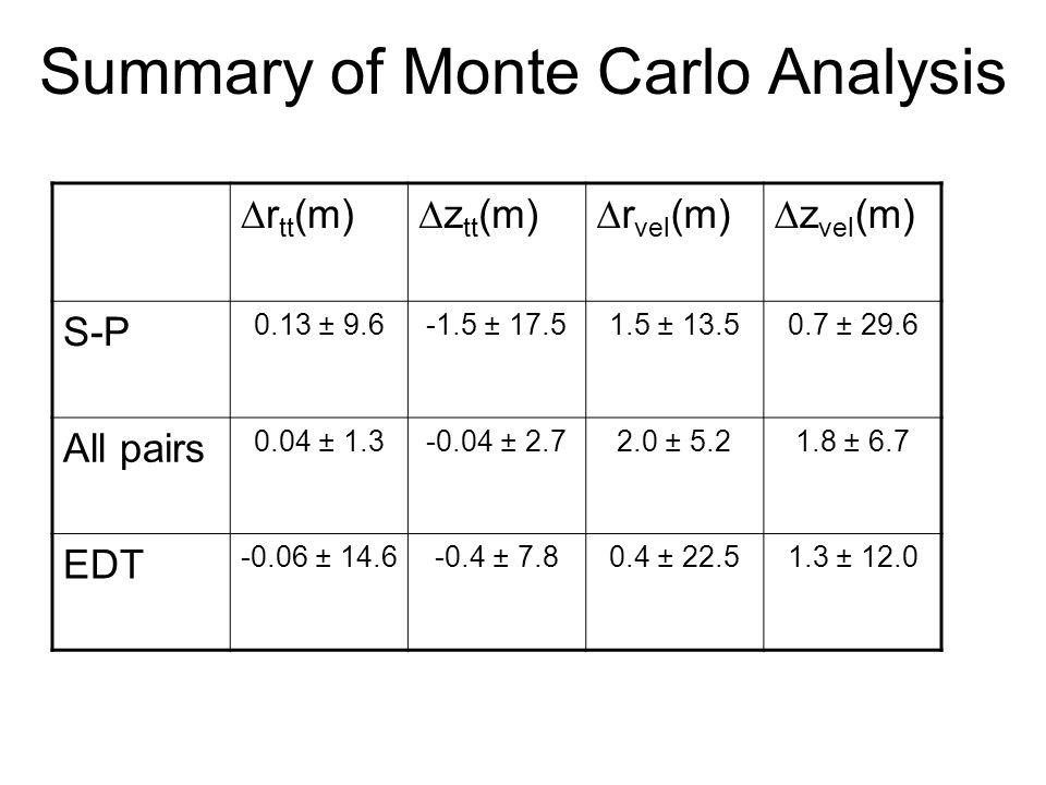 Summary of Monte Carlo Analysis