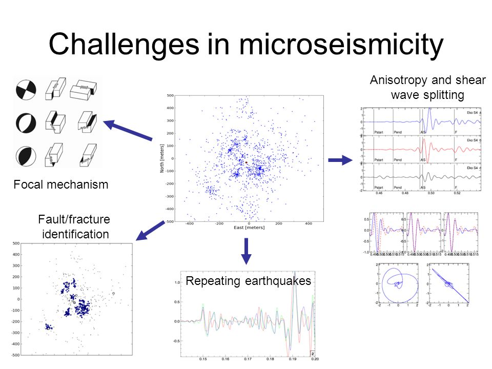 Challenges in microseismicity