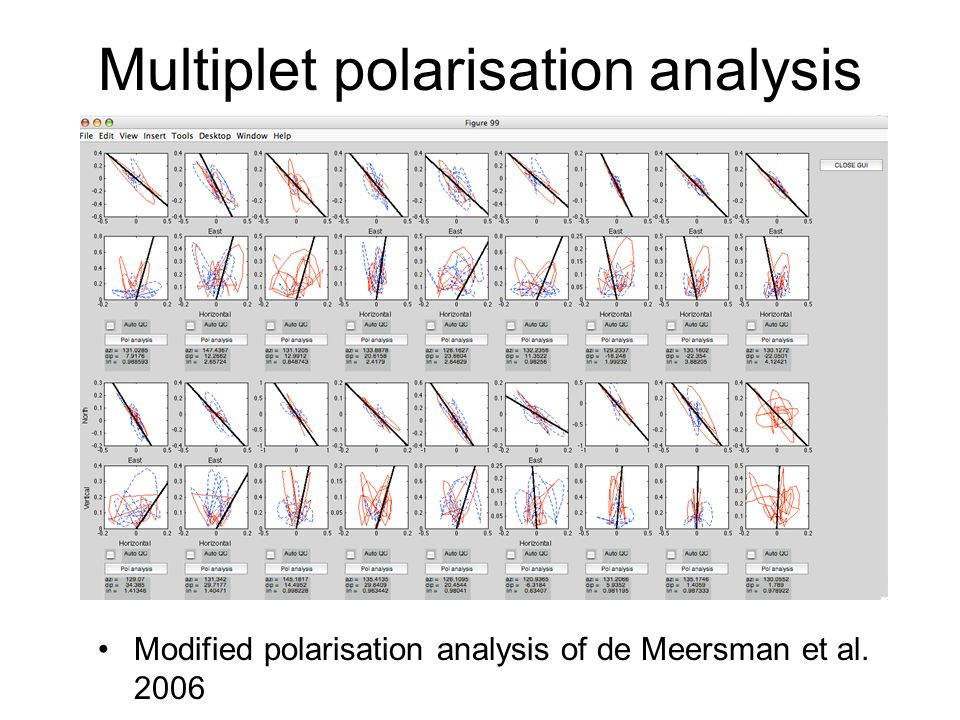 Multiplet polarisation analysis