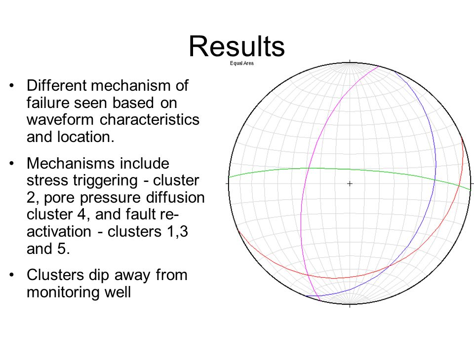 Results Different mechanism of failure seen based on waveform characteristics and location.