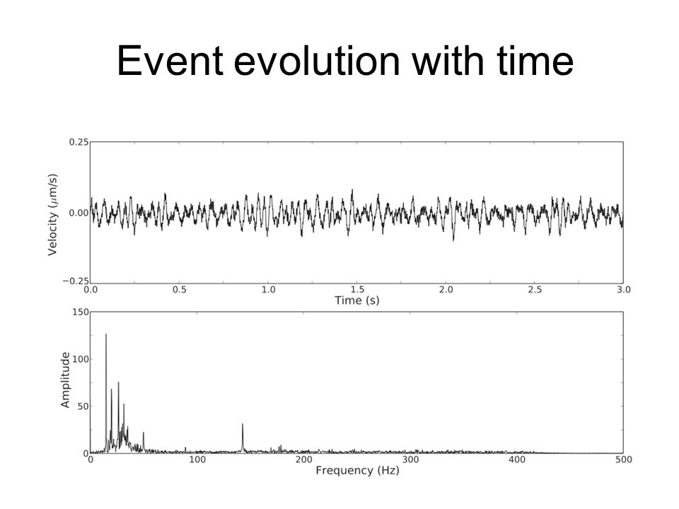 Event evolution with time