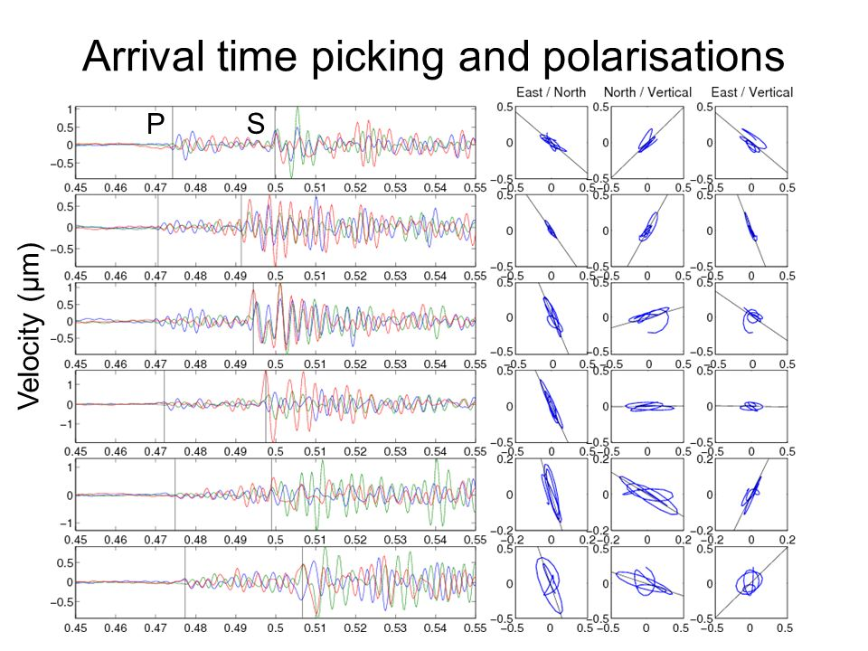 Arrival time picking and polarisations