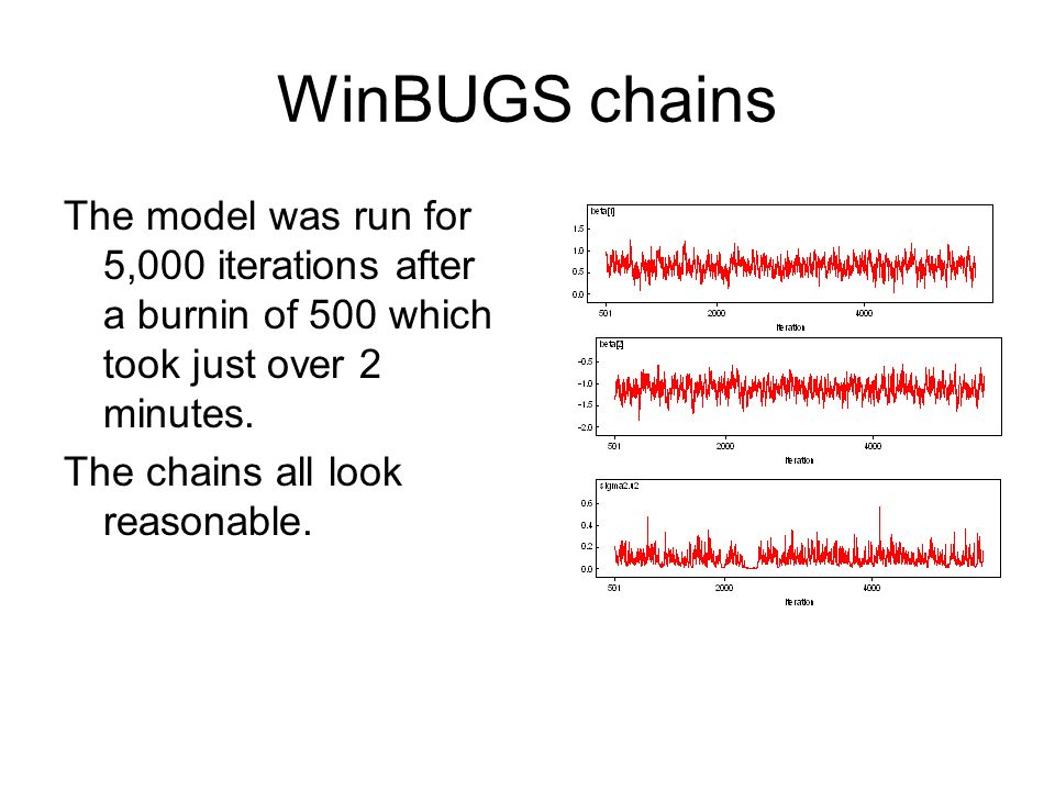 WinBUGS chains The model was run for 5,000 iterations after a burnin of 500 which took just over 2 minutes.