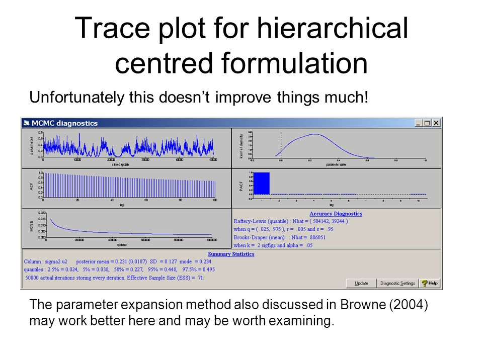 Trace plot for hierarchical centred formulation