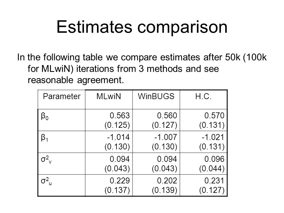 Estimates comparison In the following table we compare estimates after 50k (100k for MLwiN) iterations from 3 methods and see reasonable agreement.