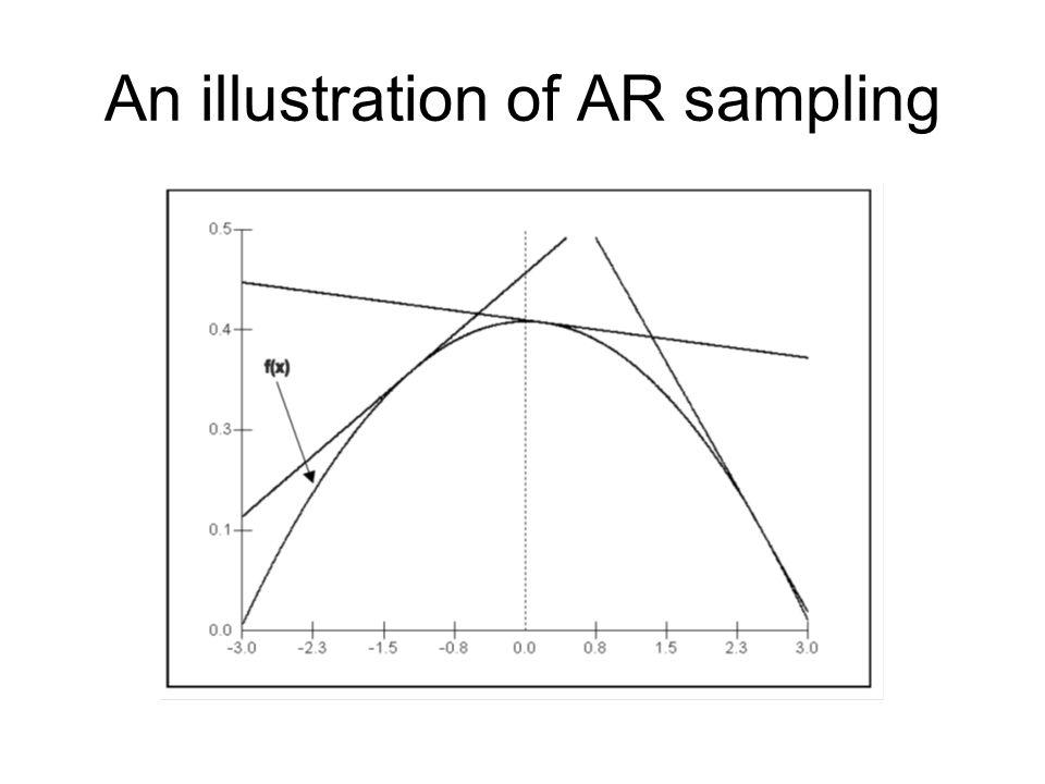 An illustration of AR sampling