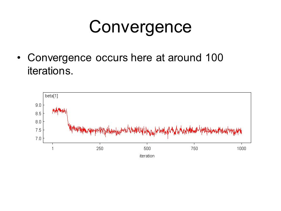 Convergence Convergence occurs here at around 100 iterations.