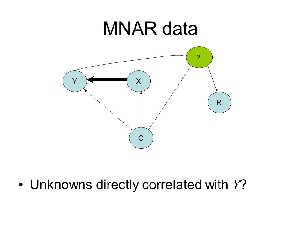 MNAR data Y X R C Unknowns directly correlated with Y