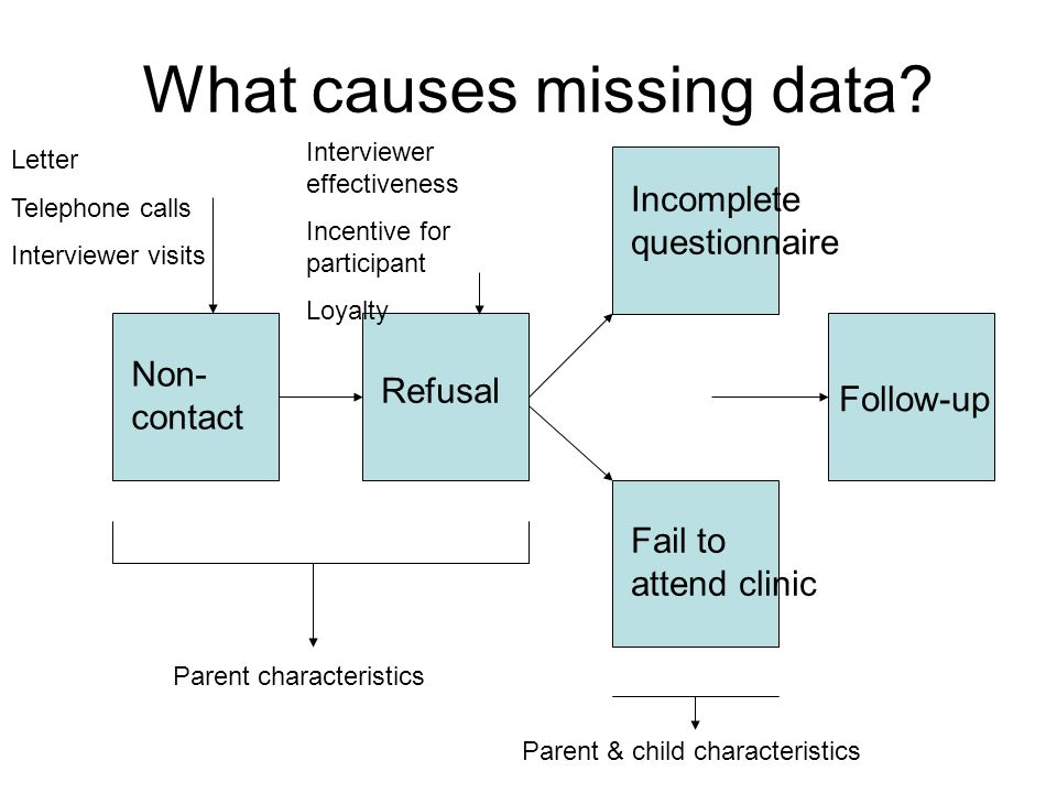 What causes missing data