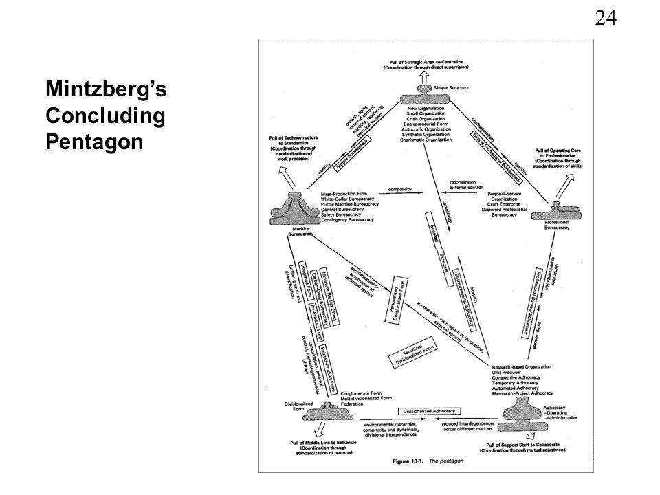 Mintzberg's Concluding Pentagon