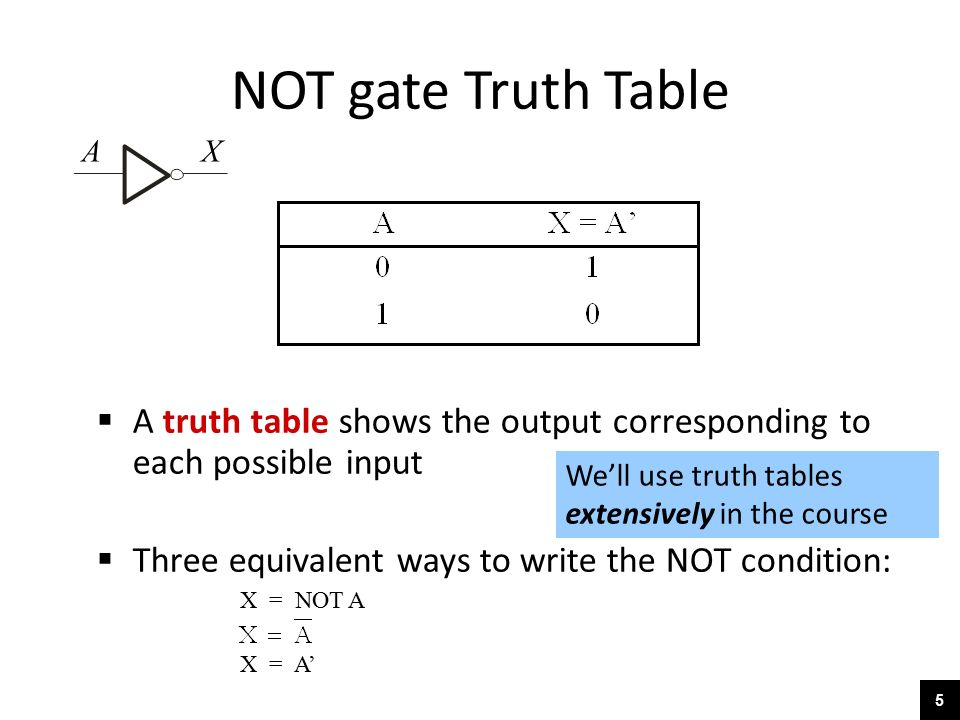 Not Gate Truth Table