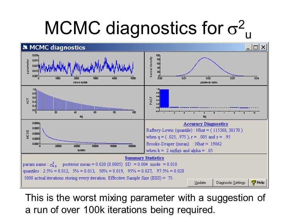 MCMC diagnostics for 2u
