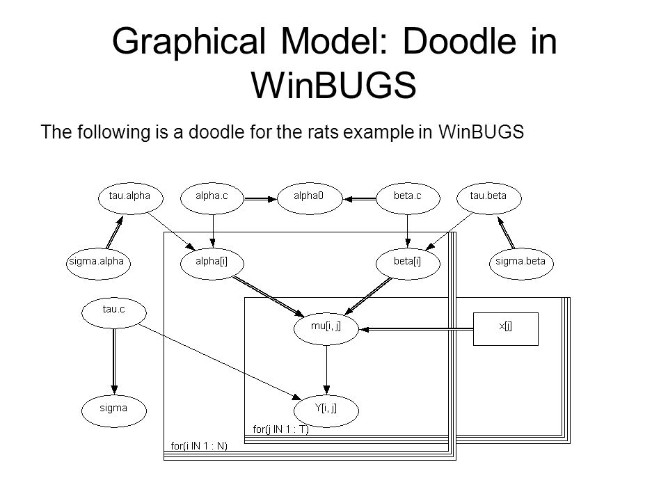 Graphical Model: Doodle in WinBUGS