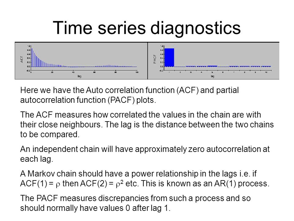 Time series diagnostics