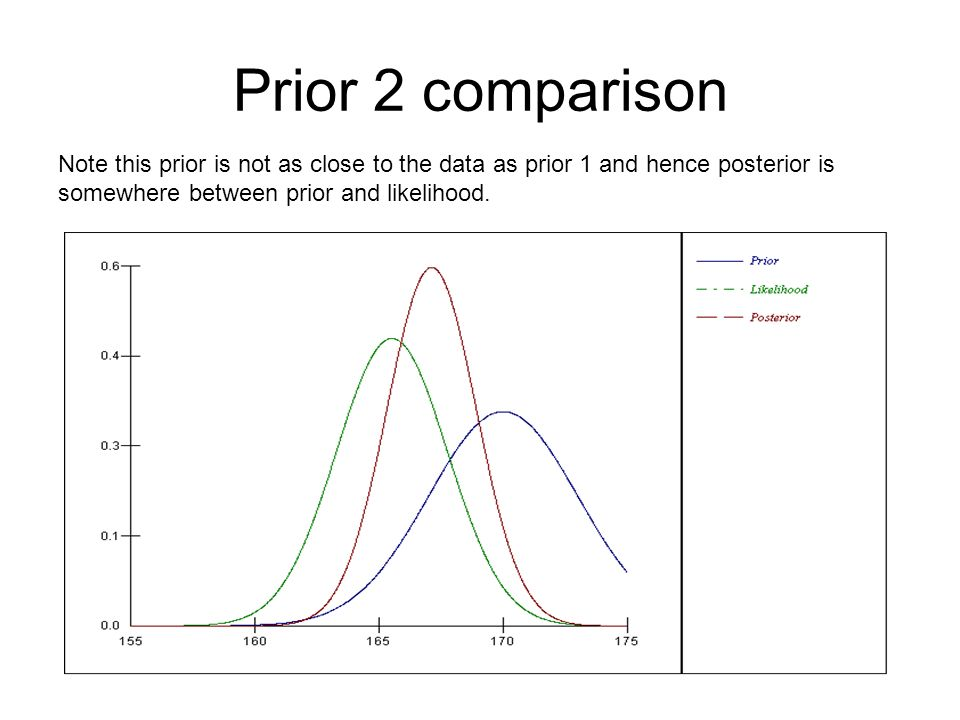 Prior 2 comparison Note this prior is not as close to the data as prior 1 and hence posterior is somewhere between prior and likelihood.