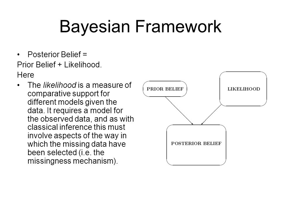 Bayesian Framework Posterior Belief = Prior Belief + Likelihood. Here