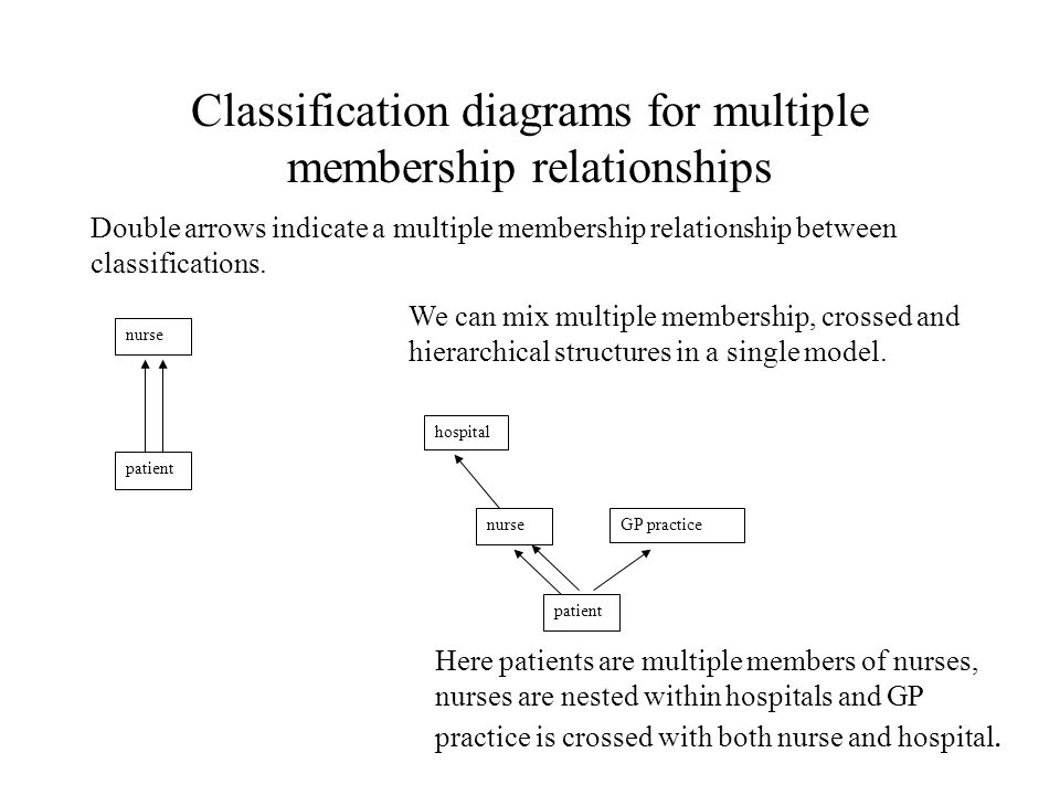 Classification diagrams for multiple membership relationships