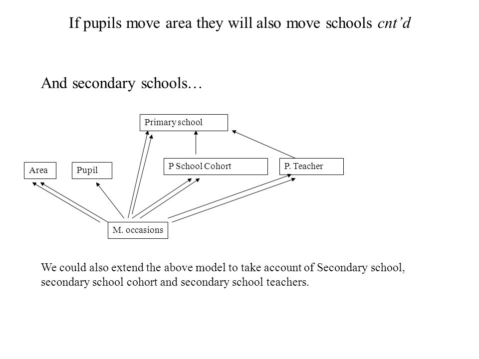 If pupils move area they will also move schools cnt'd