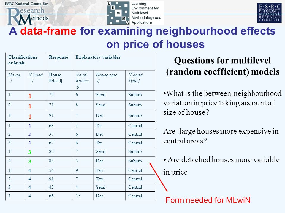 A data-frame for examining neighbourhood effects on price of houses