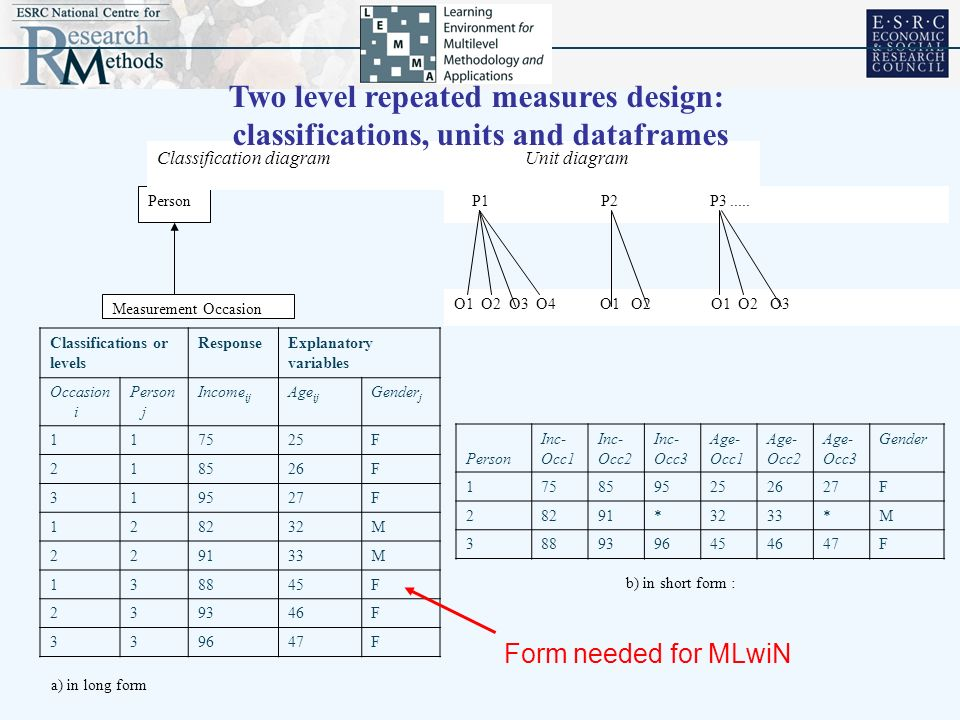classifications, units and dataframes