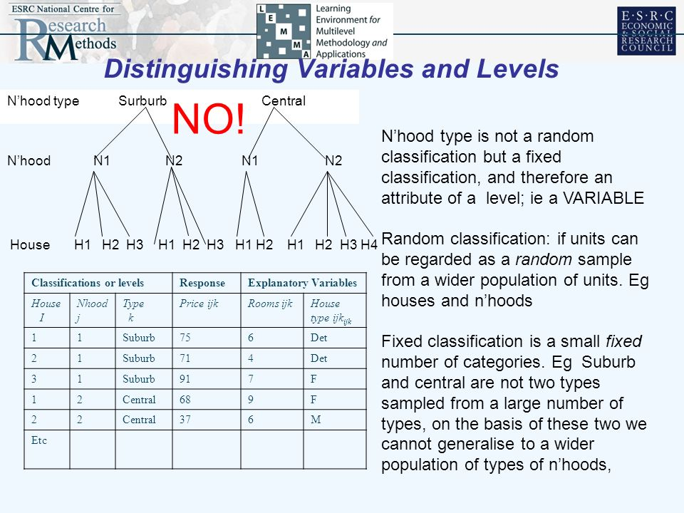Distinguishing Variables and Levels