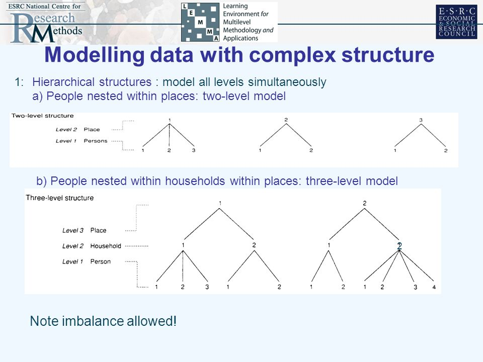 Modelling data with complex structure