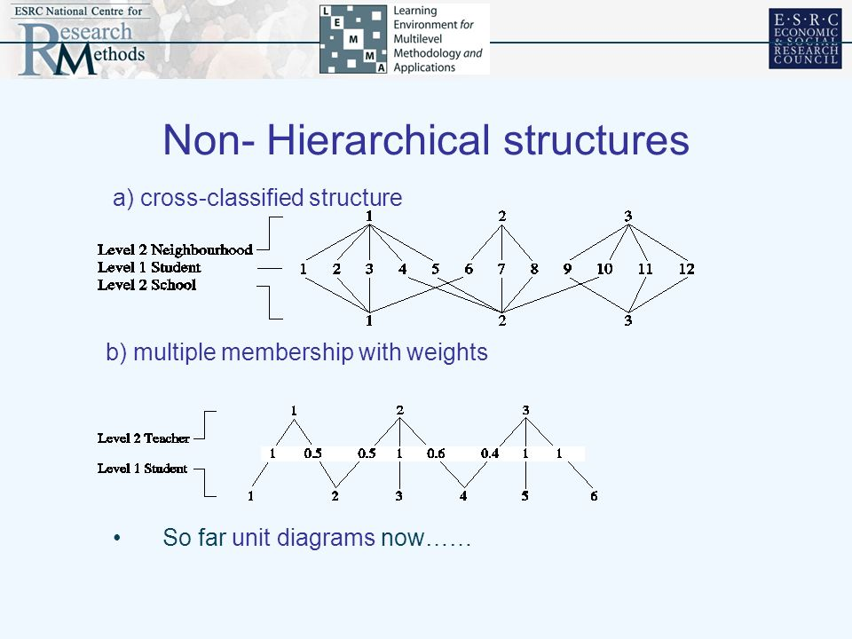 Non- Hierarchical structures