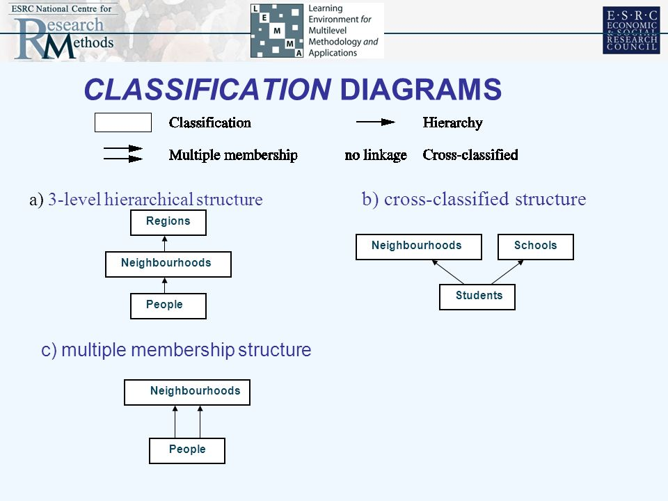 CLASSIFICATION DIAGRAMS