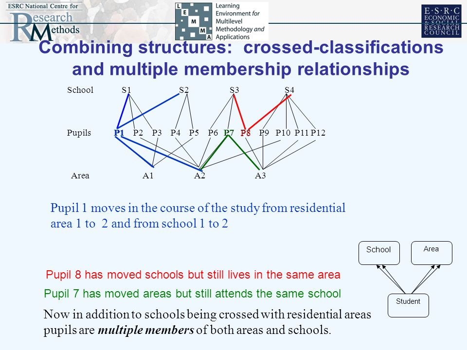 Combining structures: crossed-classifications and multiple membership relationships