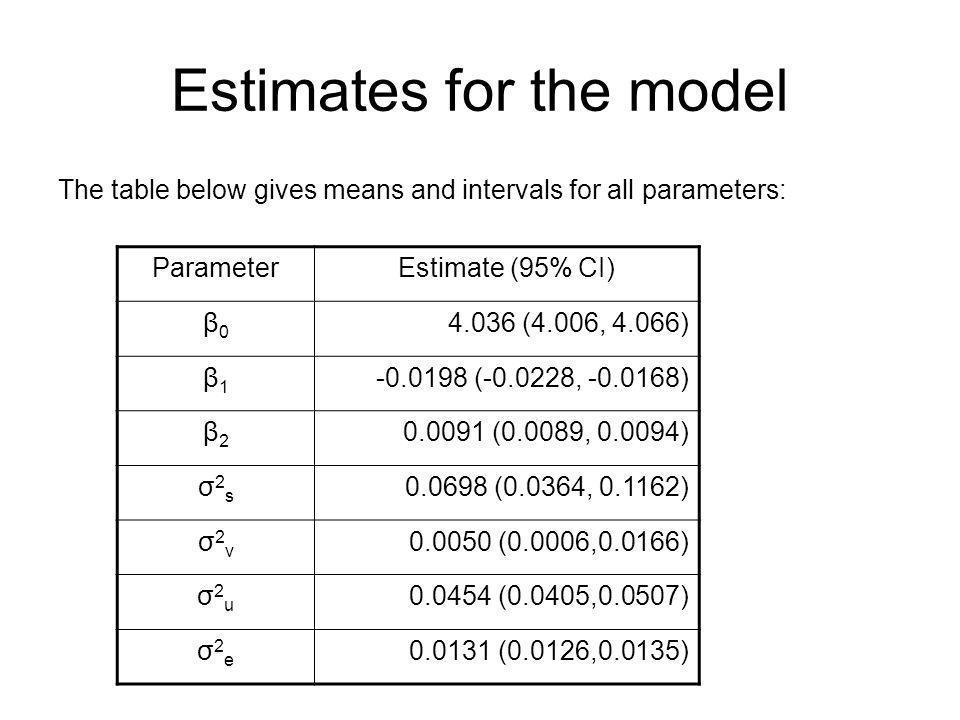Estimates for the model