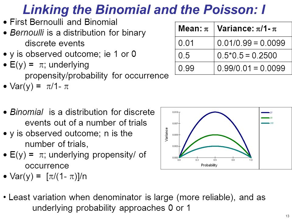 Linking the Binomial and the Poisson: I