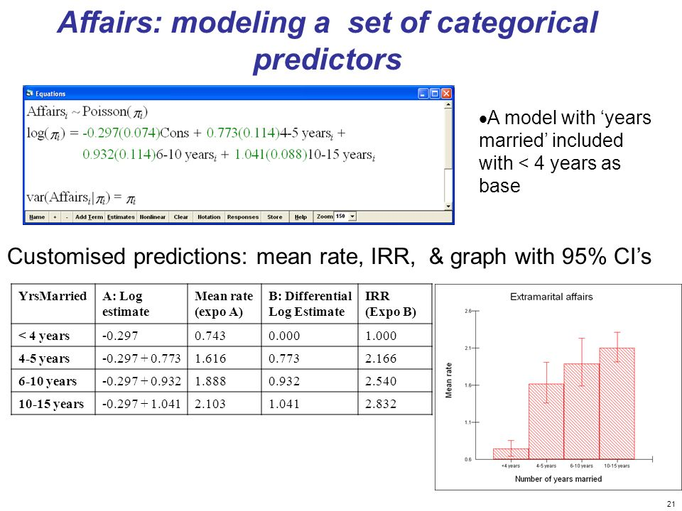 Affairs: modeling a set of categorical predictors