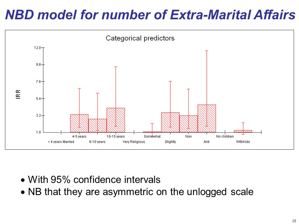 NBD model for number of Extra-Marital Affairs