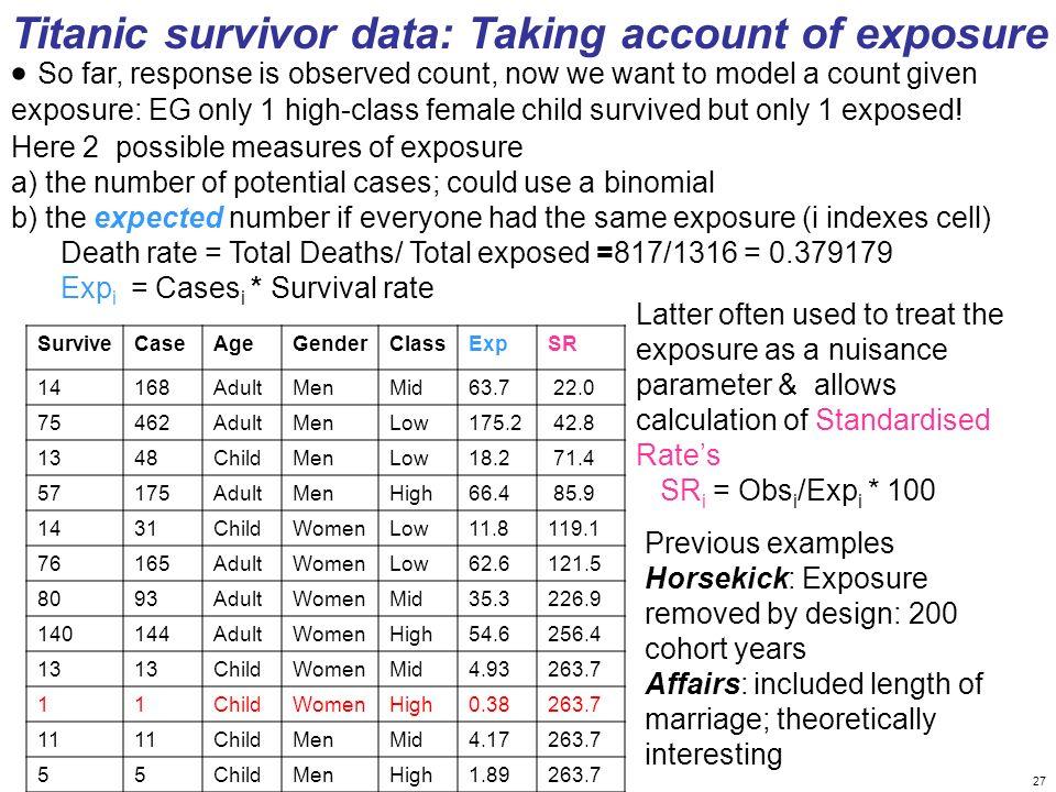 Titanic survivor data: Taking account of exposure