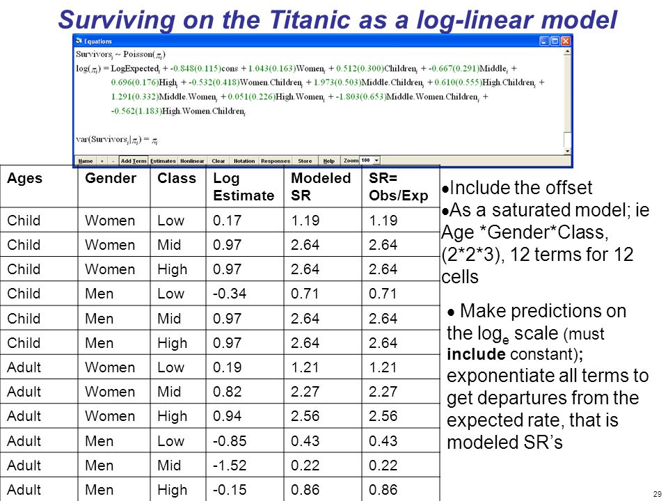 Surviving on the Titanic as a log-linear model