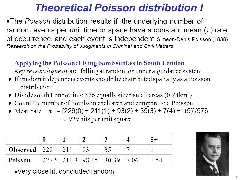 Theoretical Poisson distribution I