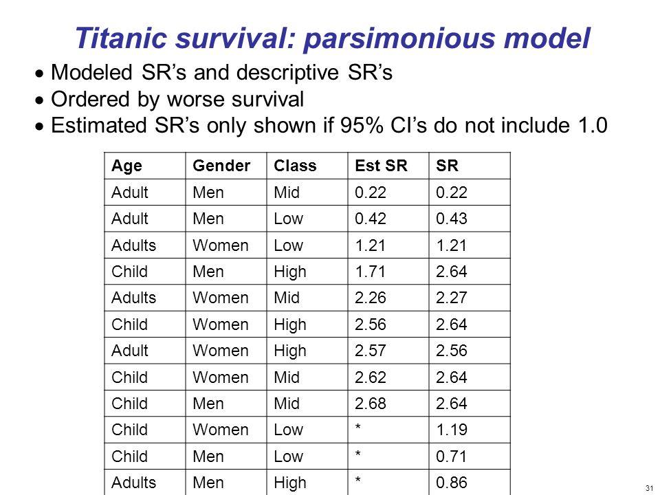 Titanic survival: parsimonious model