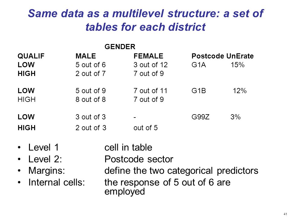 Same data as a multilevel structure: a set of tables for each district