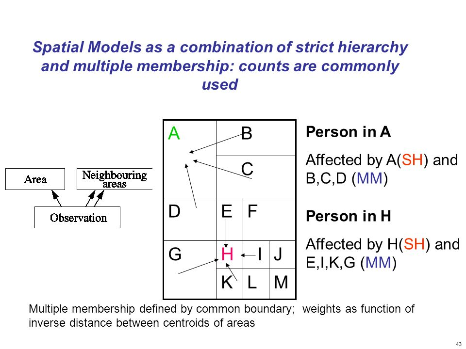 Spatial Models as a combination of strict hierarchy and multiple membership: counts are commonly used