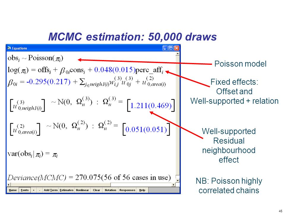 MCMC estimation: 50,000 draws