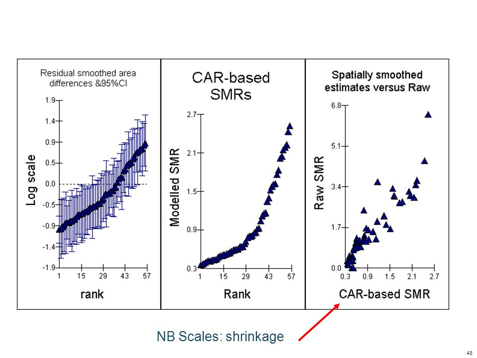 NB Scales: shrinkage