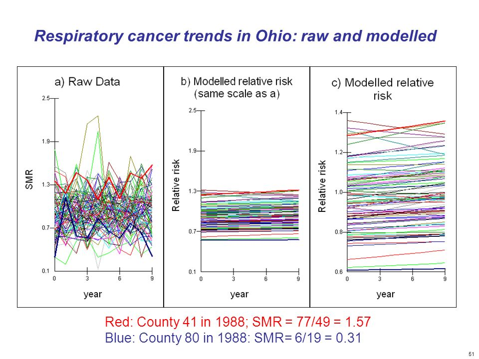Respiratory cancer trends in Ohio: raw and modelled