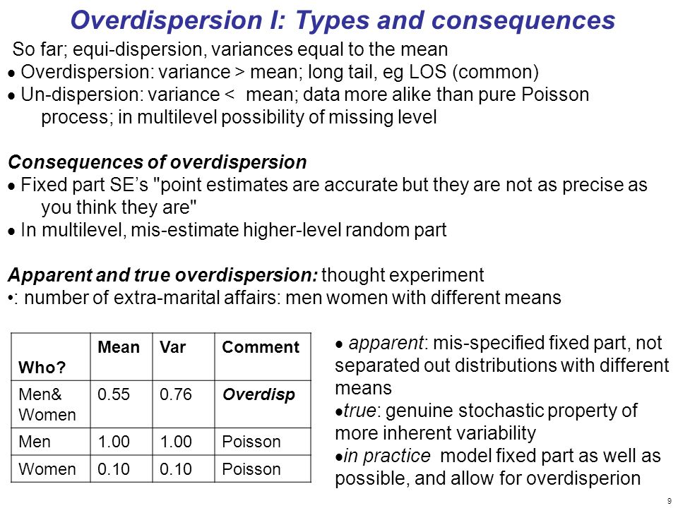 Overdispersion I: Types and consequences