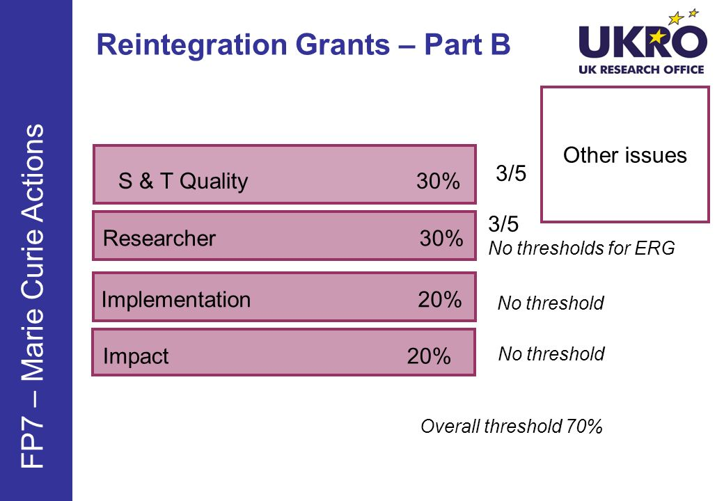 Reintegration Grants – Part B