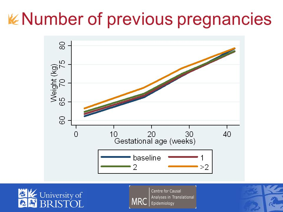 Number of previous pregnancies