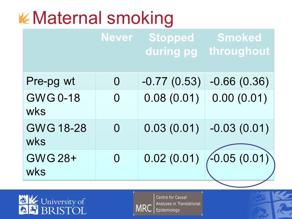 Maternal smoking Never Stopped during pg Smoked throughout Pre-pg wt